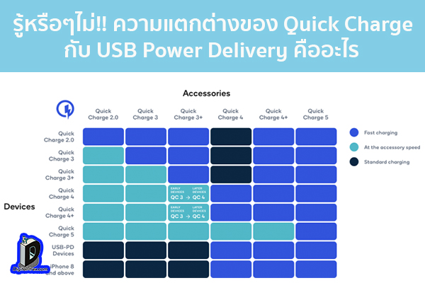 รู้หรือๆไม่!! ความแตกต่างของ Quick Charge กับ USB Power Delivery คืออะไร ข่าวเทคโนโลยี นวัตกรรมใหม่ โลกอนาคต